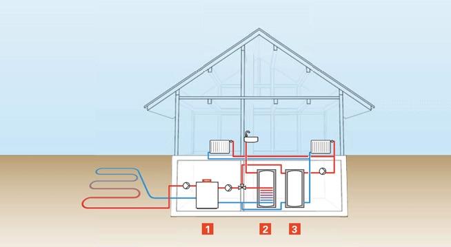 Funzionamento pompa di calore geotermica Vitocal campo collettori