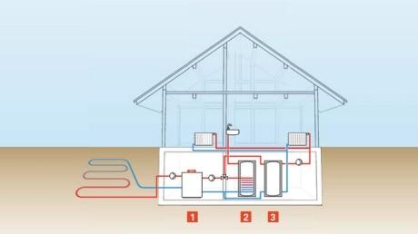 Pompe Di Calore Geotermiche Per Il Riscaldamento A Casa Viessmann