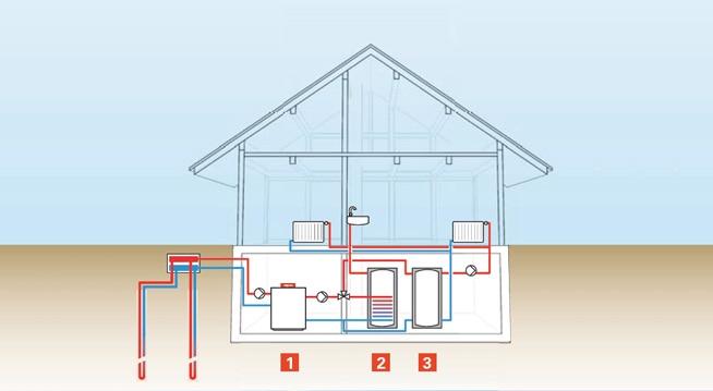 Funzionamento pompa di calore geotermica Vitocal sonde