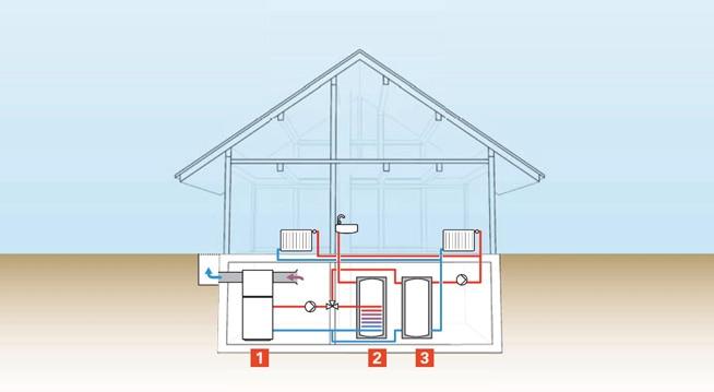 Funzionamento pompa di calore aria acqua Vitocal di Viessmann
